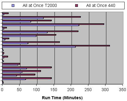Scripts running simultaneous